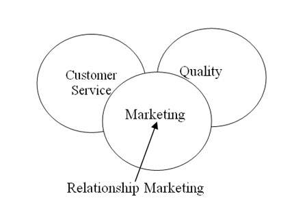 gummesson 1999 relationship marketing llc